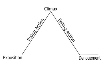 Of course there was going to be a graph. (Source: http://en.wikipedia.org/wiki/File:Freytags_pyramid.svg)